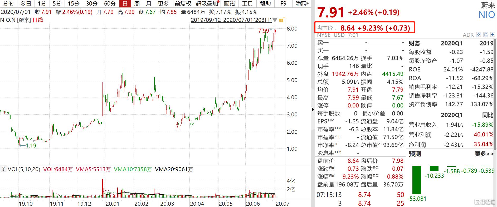 蔚来(NIO.US)盘前大涨超9% 6月销