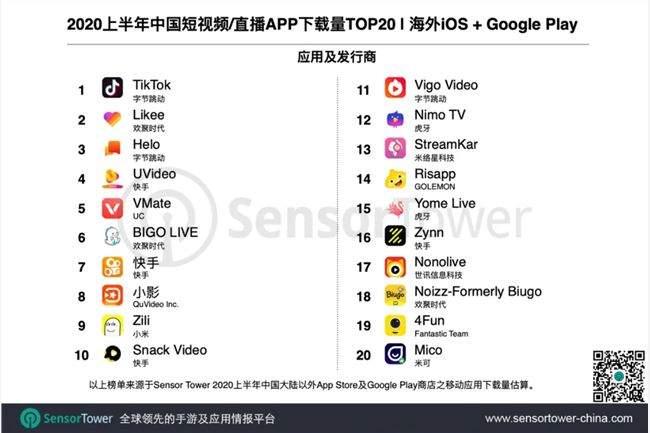 2020上半年中国出海短视频/直播APPTOP20:TikTok下载量最高 欢聚时代BIG...