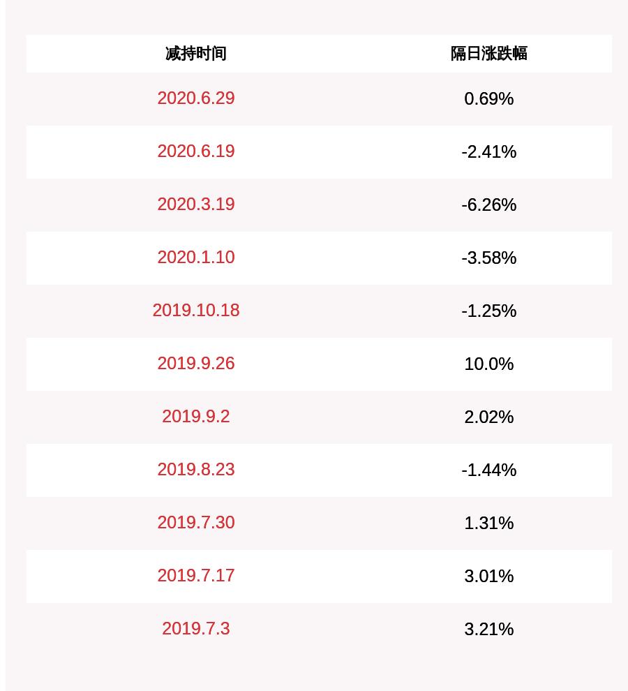 金冠股份:股东徐海江减持约1654万股