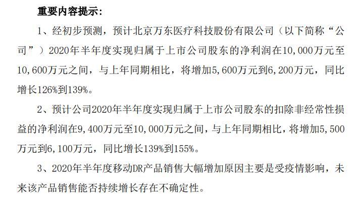 万东医疗2020年半年度净利1亿元-1.06亿元 移动DR等相关产品销售量增加