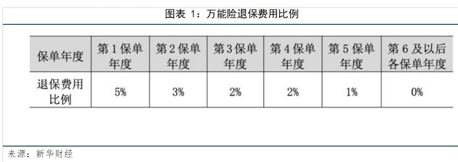 """【新华财经研报】治理保险业乱象""""回头看""""  万能险被列为排查重点对象"""