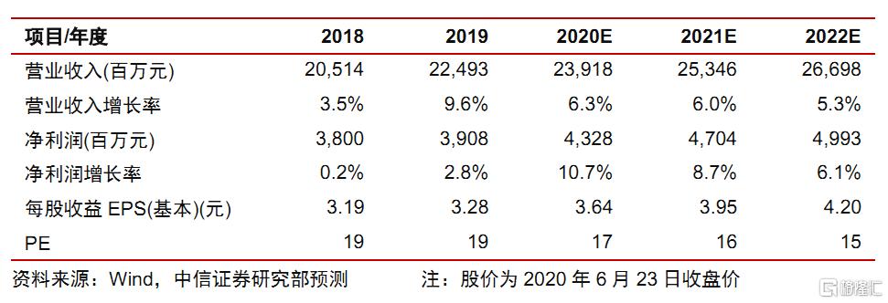 """恒安国际(01044.HK):大股东持续增持,卫生巾Q2或超预期,维持""""买入""""评级"""