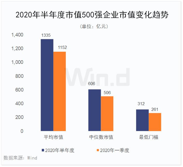 中国上市公司市值500强火上热搜 腾讯阿里茅台位居前三