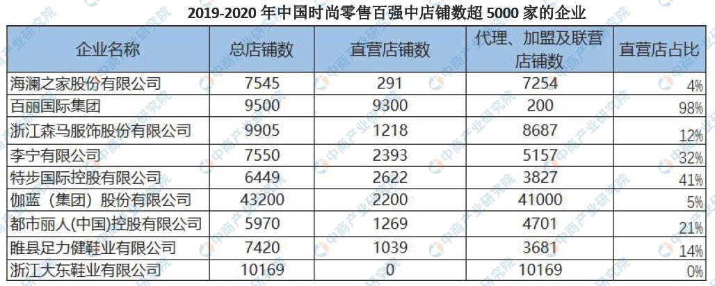 2019-2020年中国时尚零售企业百强店铺超5000家企业名单:海澜之家等上榜