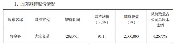 泰格医药股东曹晓春减持200万股 套现约1.86亿元
