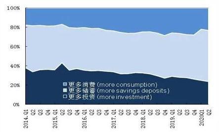 图:居民消耗、储备、投资意愿(数据泉源:中国人民银行观察统计司)