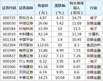 京东方A等41股获特大单资金净流入超2亿元
