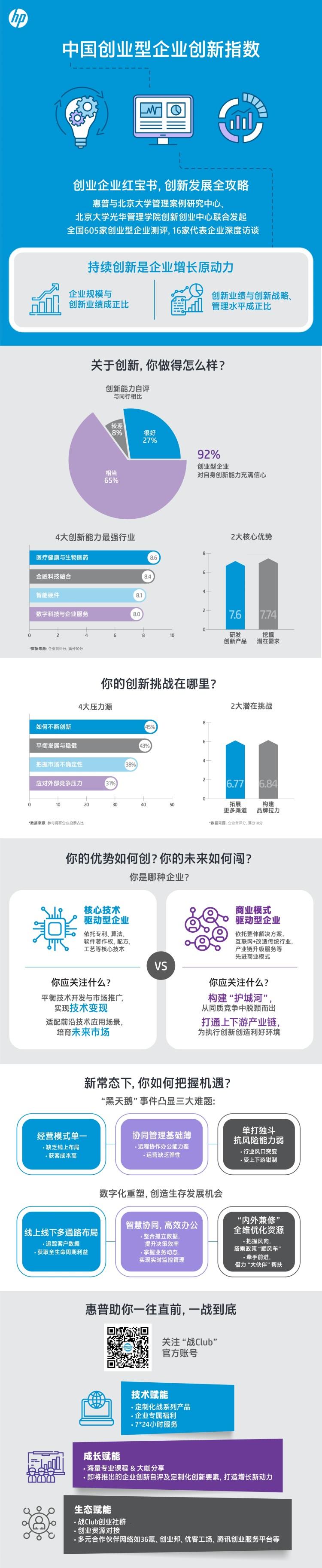 惠普联合北京大学发布《中国创业型中小微企业创新指数》