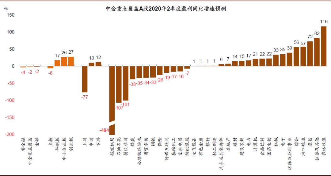 中金:A股中报业绩预览——整体复苏,结构分化
