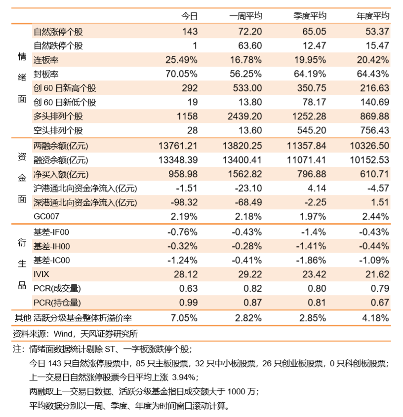 两市反弹沪指收复3300,军工股大涨8%