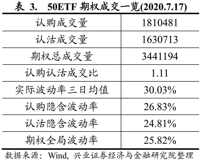 【兴证金工于明明徐寅团队】水晶球20200718:市场情绪转向中性