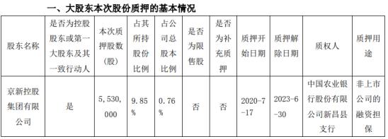 京新药业股东京新控股质押553万股 用于非上市公司的融资担保