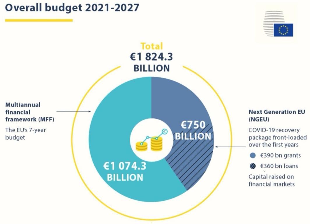 △2021—2027年欧盟预算分配,专项经济复苏基金中3900亿欧元作为无偿拨款,另3600亿欧元作为贷款(图片来源:欧盟)