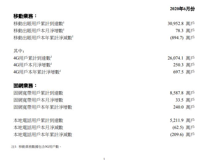 中国联通6月移动用户数净减894万 4G用户累计2.6亿