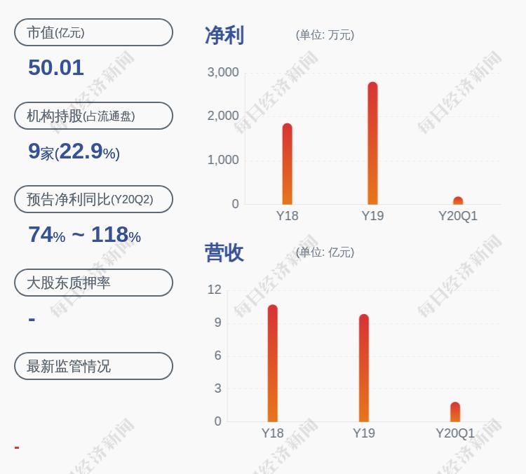 九鼎新材:持股5%以上股东江苏九鼎集团有限公司质押约500万股