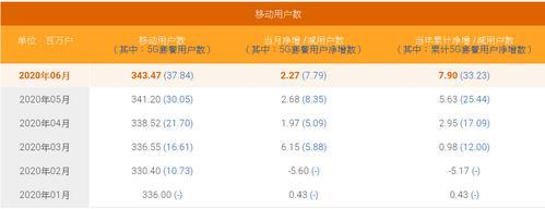 中电信领跑移动新增市场:半年增790万移动用户