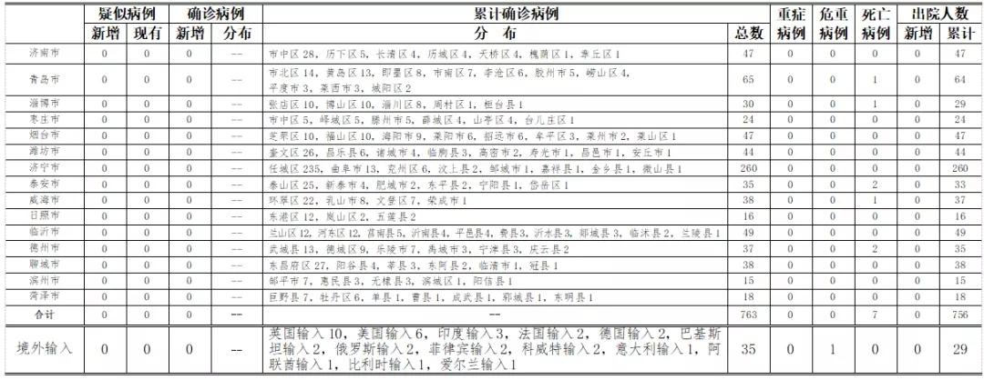 [杏悦]0年7月20日0时至24时山东省新杏悦型冠图片