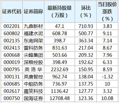 47股获陆股通增仓超50% 九鼎新材环比增幅最大