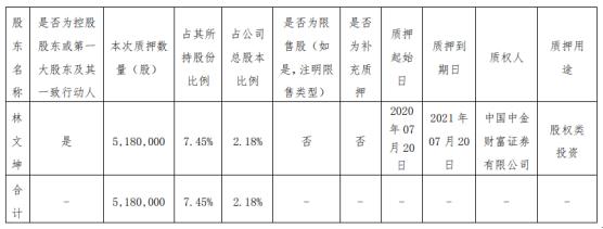 光莆股份股东林文坤质押518万股 用于股权类投资