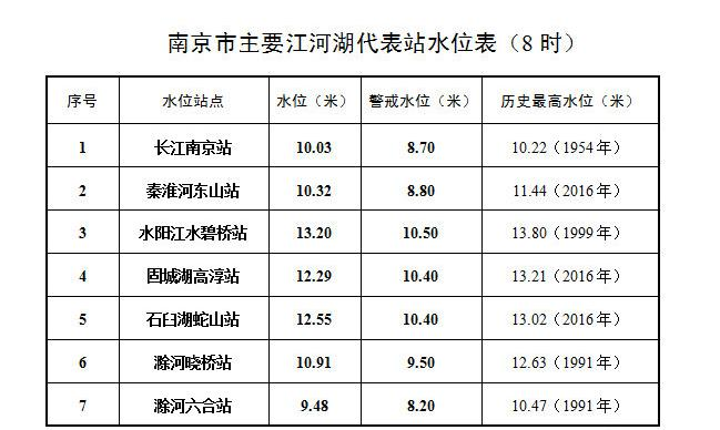 杏悦:时长江南京杏悦站水位1003米超警图片