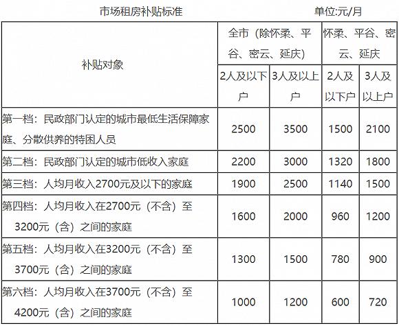 《【超越平台怎么注册】北京:三口之家每月最高可获3500元租房补贴》
