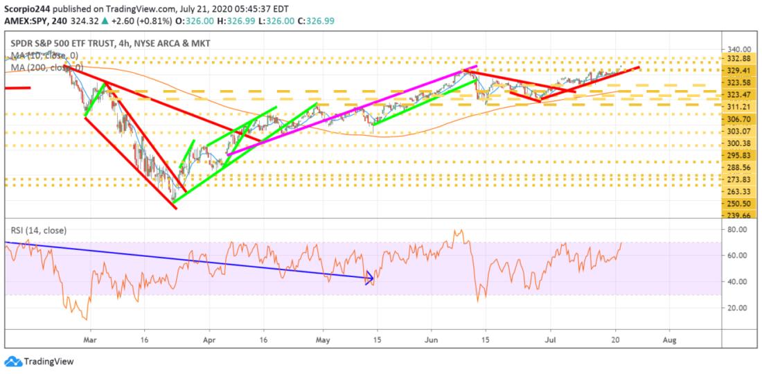 原标题:盈透证券:美股点评——标普500指数基金、特斯拉与微软