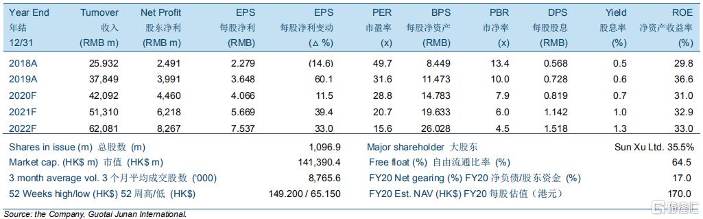 """舜宇光学科技(02382.HK):镜头业务逐步恢复,维持""""收集""""评级,目标价156.00港元"""