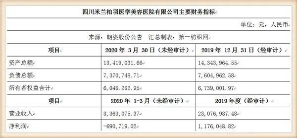 豪砸1.79亿玩收购的女装品牌朗姿股份,上半年因疫情亏损超300万!