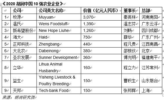 胡润发布中国10强农业企业榜:牧原、温氏、新希望列前三