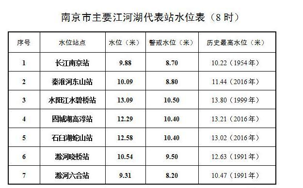 长江南京段23日最新水情:水位已降到10米以下图片