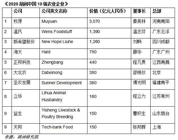 胡润研究院发布《2020胡润中国10强农业企业》 牧原为中国价值最高农业企业