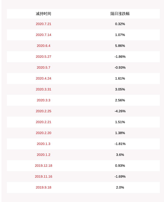 星帅尔:减持计划时间过半 实际控制人、董事楼月根累计减持约328万股