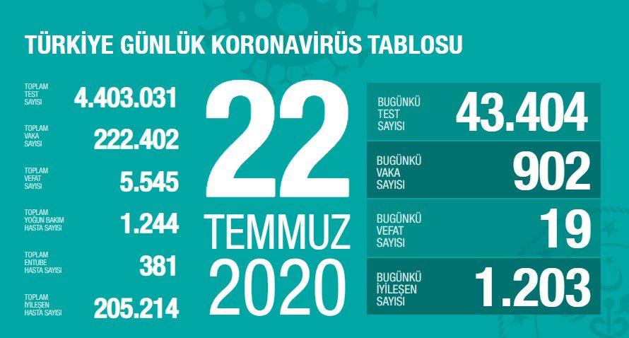 土耳其新增902例新冠肺炎确诊病例 累计确诊222402例