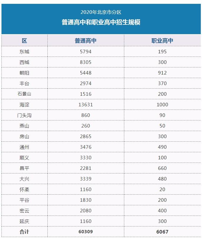 2020年北京市普通高中和职业高中招生规模发布图片
