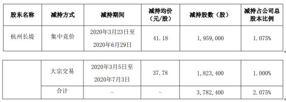科锐国际股东杭州长堤减持378.24万股 套现约1.56亿元
