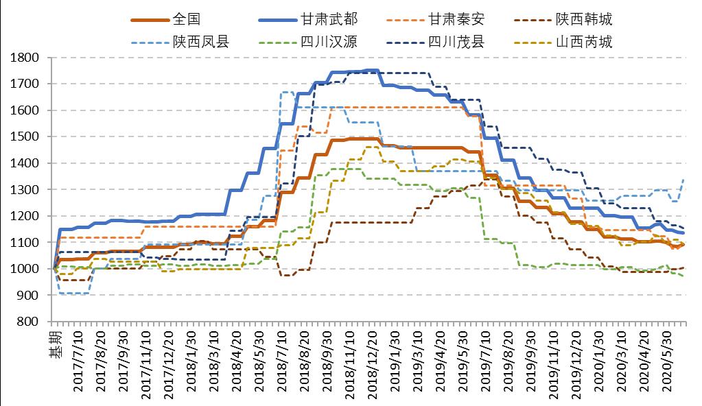 甘肃武都花椒价格成为全国花椒市场的重要参考
