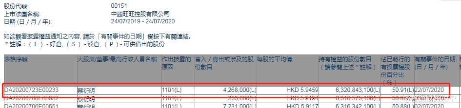 蔡衍明增持中国旺旺(00151)426.8万股,每股作价5.95港元