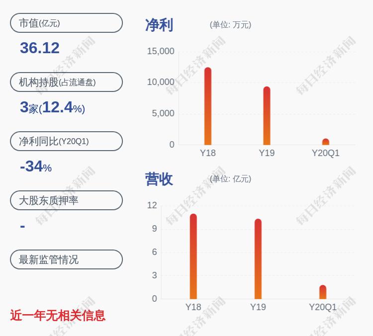 减持!深圳新星:董事、高级管理人员减持约11万股