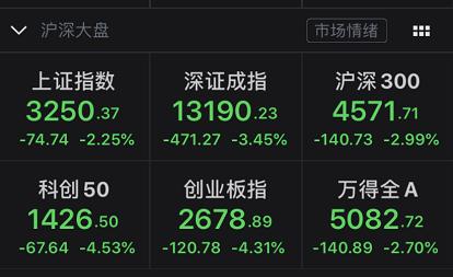 """回调来了:创业板突然大跌超4% 牛市旗手""""熄火"""""""