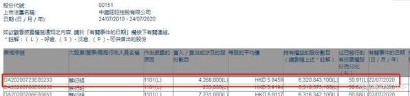 蔡衍明增持中国旺旺426.8万股 每股作价5.95港元