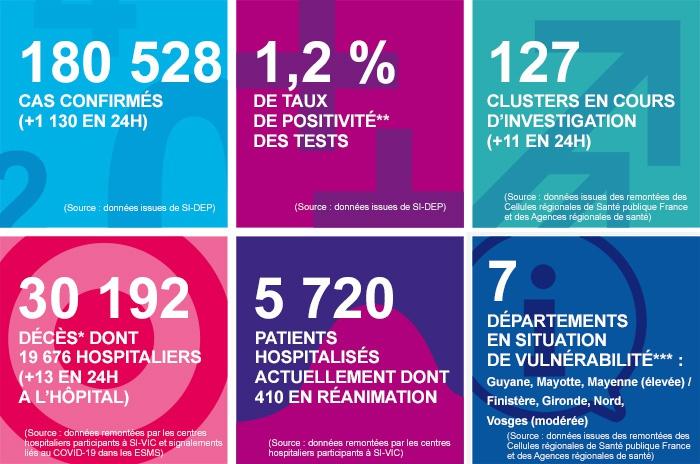 法国新增新冠肺炎确诊病例1130例 累计确诊180528例