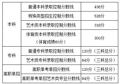 杏悦,0年普通高等学校招生录取最低控制杏悦分图片