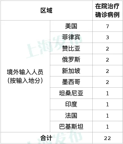 「杏悦」昨天上海无新增本地新冠杏悦肺炎确图片