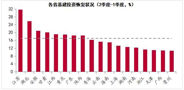 表格泉源:中泰证券、WIND (注:个体省份用5月累计替换2季度)