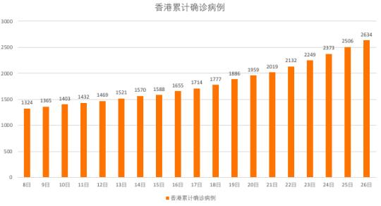香港7月8日以来累计确诊病例 齐钰制图