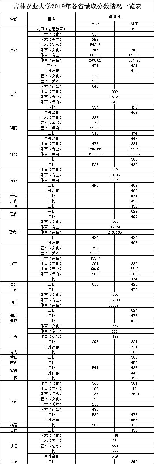 杏悦:2019年各省录取杏悦分数情图片