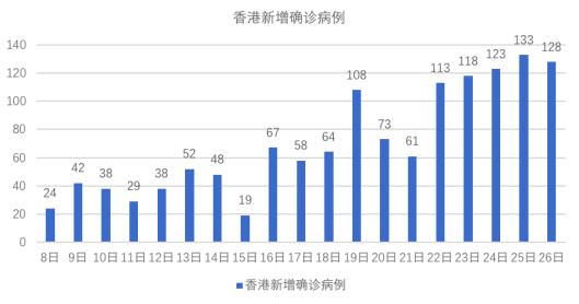 杏悦,续五日本地杏悦新增病例破百香港1图片