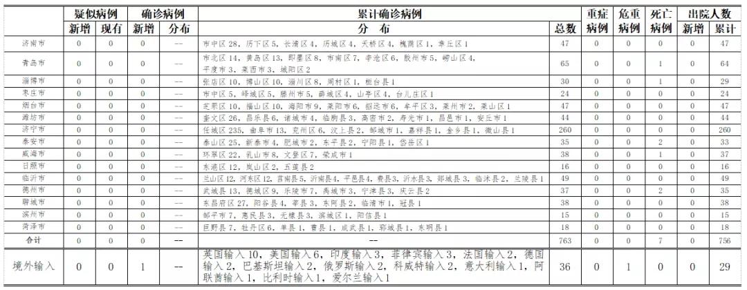 杏悦:5日0时至24时山东省新型冠状病毒杏悦图片