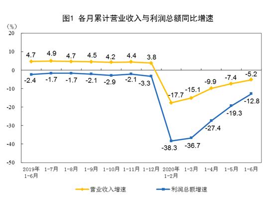 份全国规模以杏悦上工业企业利润下降128,杏悦图片