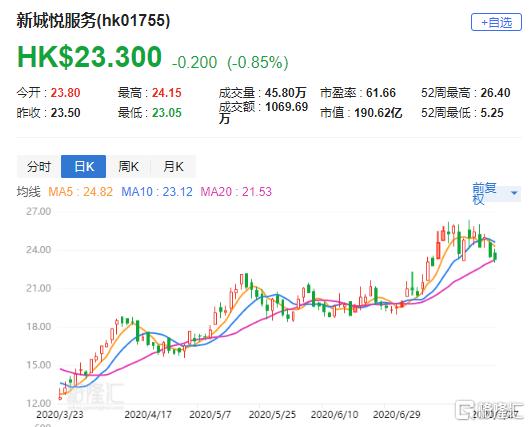 辉立:予新城悦(1755.HK)目标价26港元